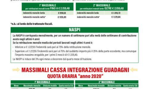 Calcolo Cassa integrazione 2020: importi massimi mensili e orari